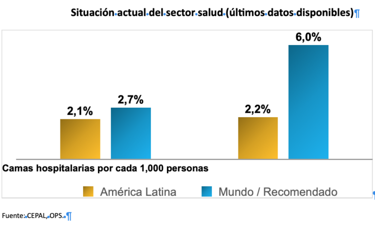 Economía y salud en América Latina en relación al COVID-19 ...